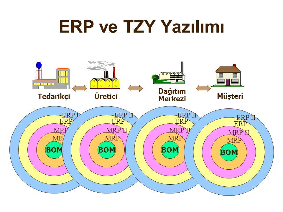 ERP ve TZY Yazılımı 1980 1970 2000 1990 2005 Tedarikçi Üretici