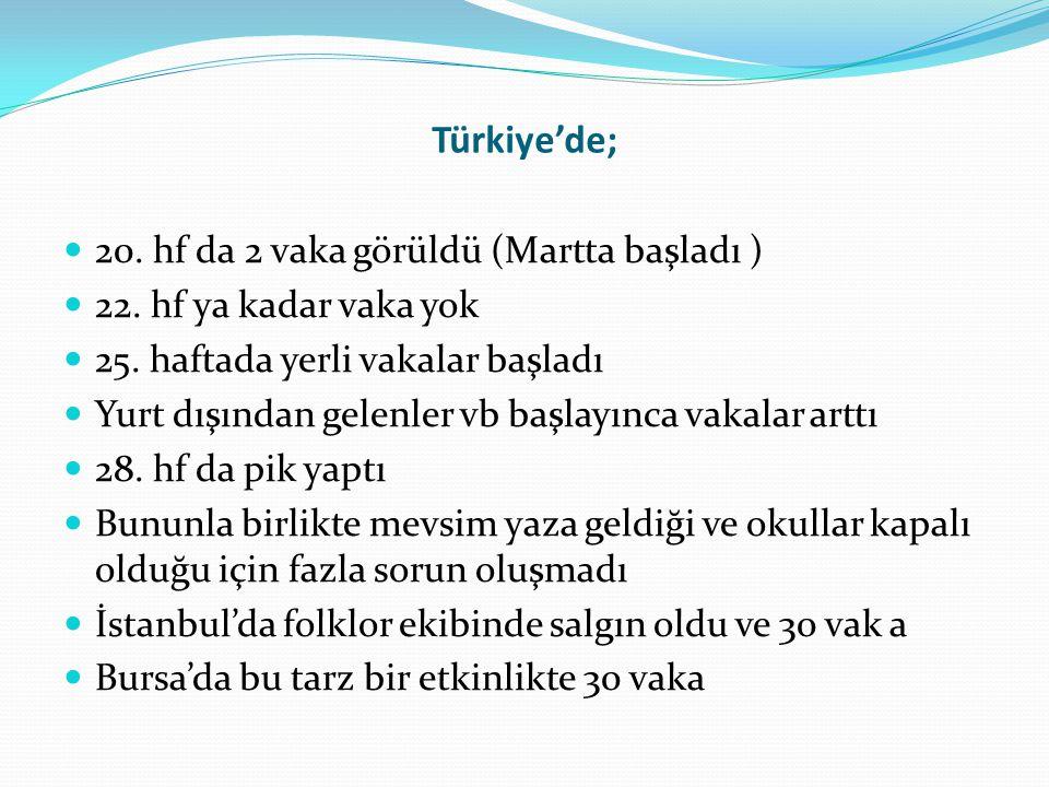 Türkiye'de; 20. hf da 2 vaka görüldü (Martta başladı )