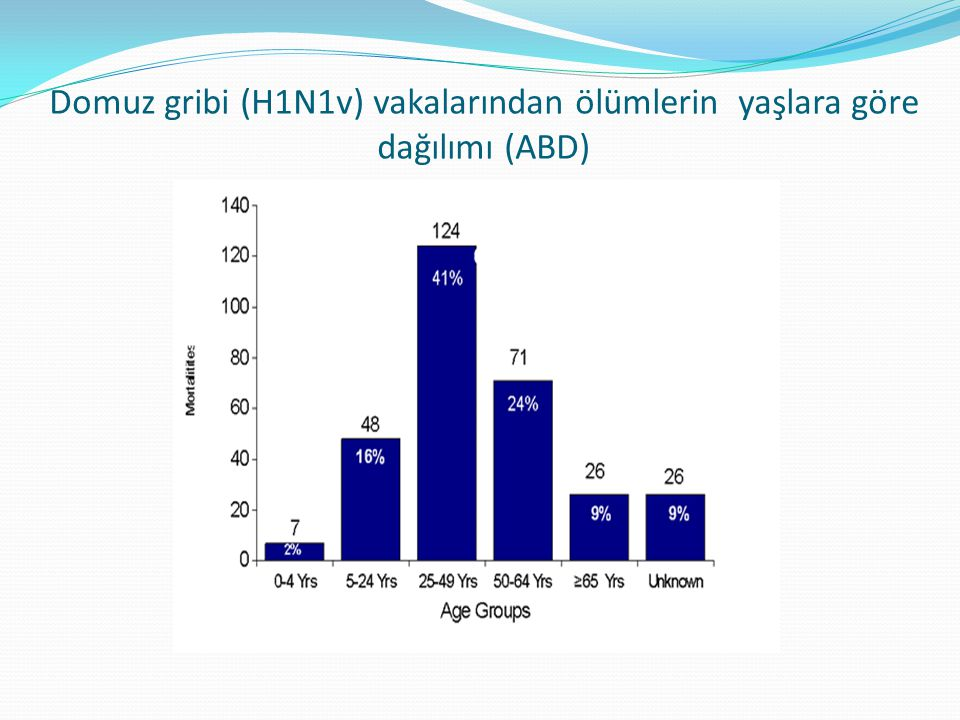 Domuz gribi (H1N1v) vakalarından ölümlerin yaşlara göre dağılımı (ABD)