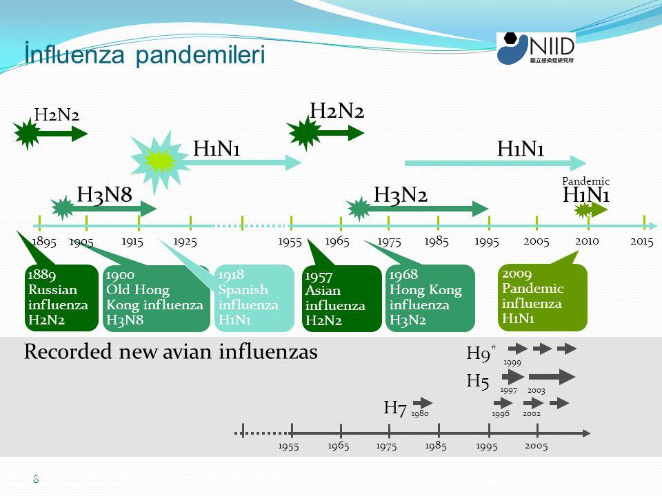 İnfluenza pandemileri