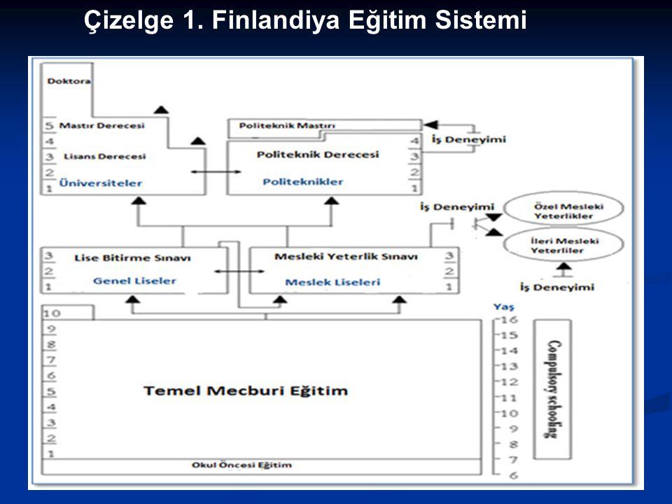 Çizelge 1. Finlandiya Eğitim Sistemi