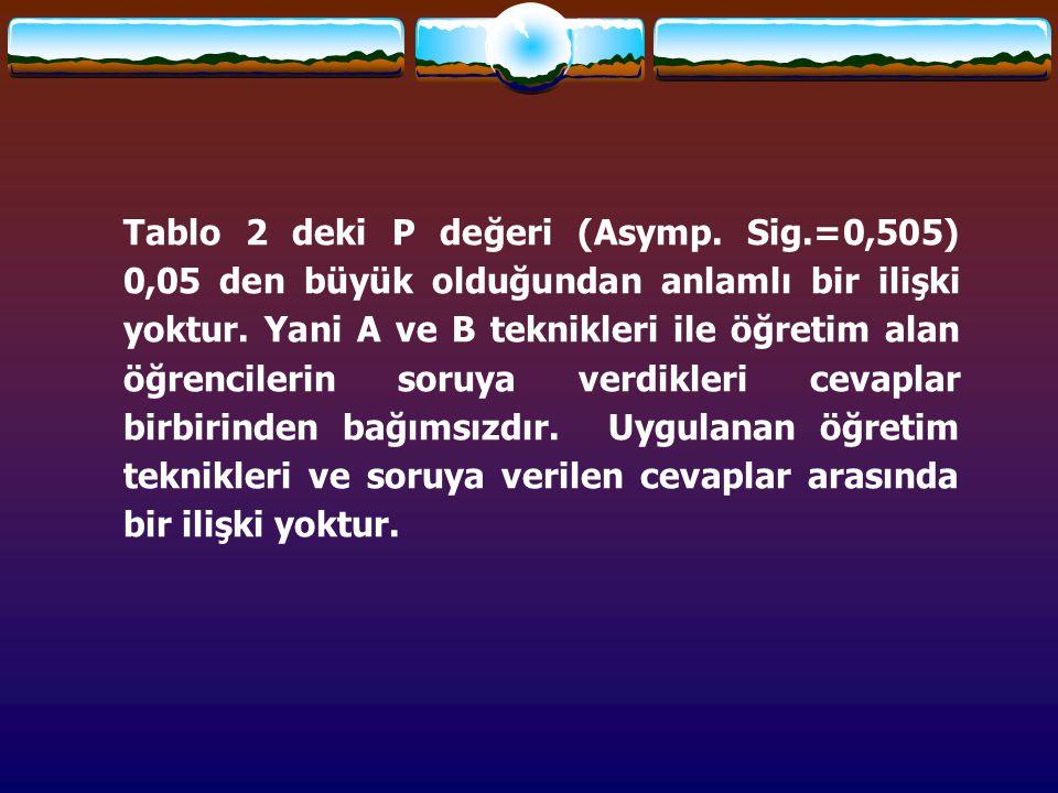 Tablo 2 deki P değeri (Asymp. Sig