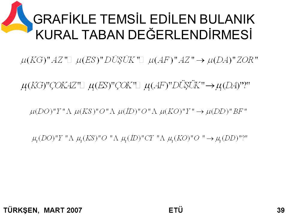 GRAFİKLE TEMSİL EDİLEN BULANIK KURAL TABAN DEĞERLENDİRMESİ