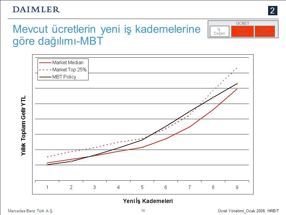 Mevcut ücretlerin yeni iş kademelerine göre dağılımı-MBT