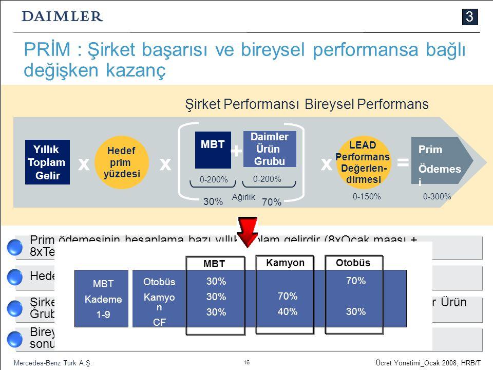 3 PRİM : Şirket başarısı ve bireysel performansa bağlı değişken kazanç. Şirket Performansı. Bireysel Performans.