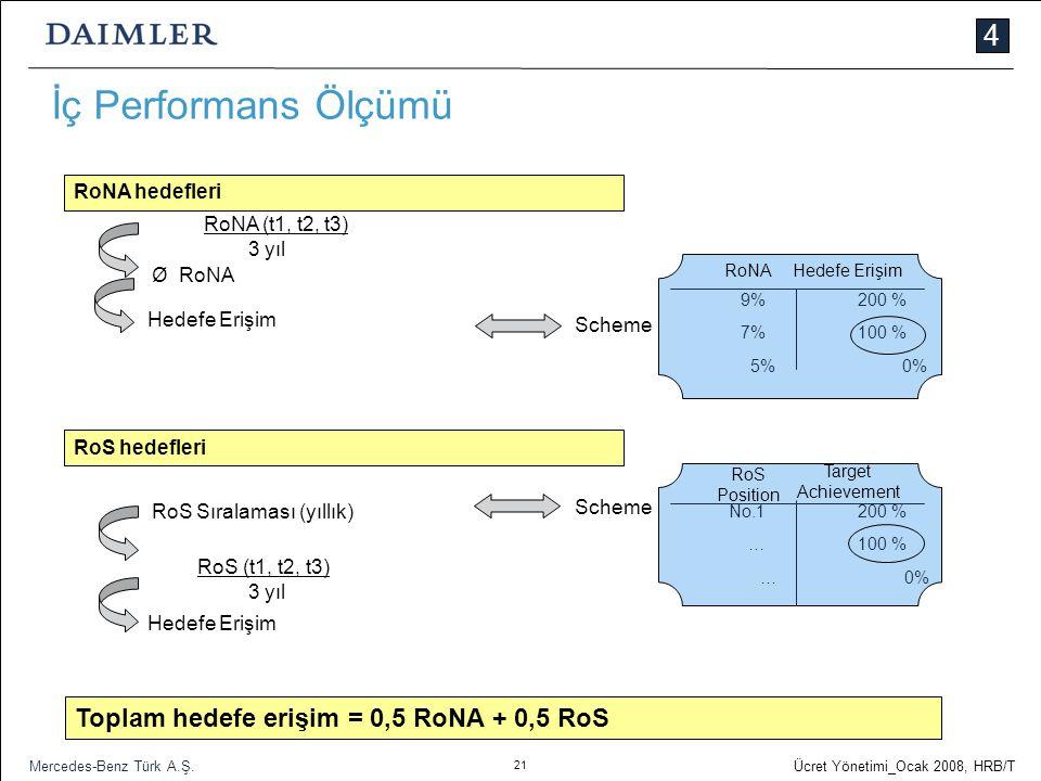 İç Performans Ölçümü 4 Toplam hedefe erişim = 0,5 RoNA + 0,5 RoS