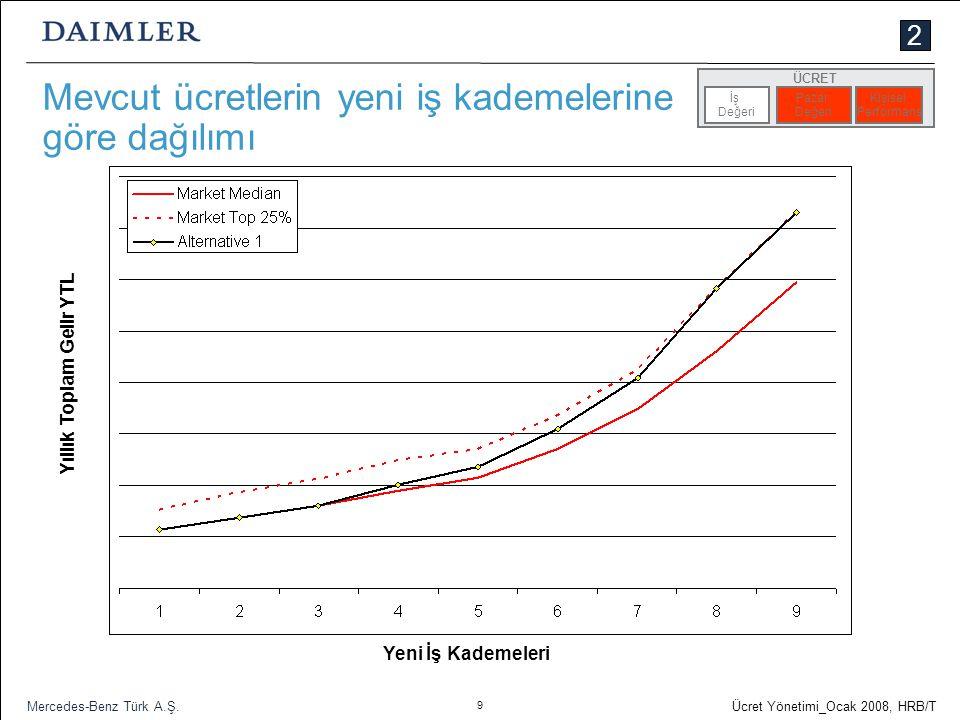 Mevcut ücretlerin yeni iş kademelerine göre dağılımı