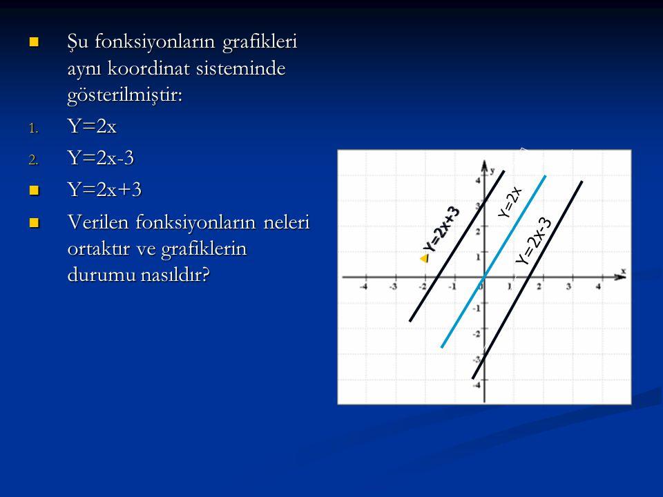 Şu fonksiyonların grafikleri aynı koordinat sisteminde gösterilmiştir: