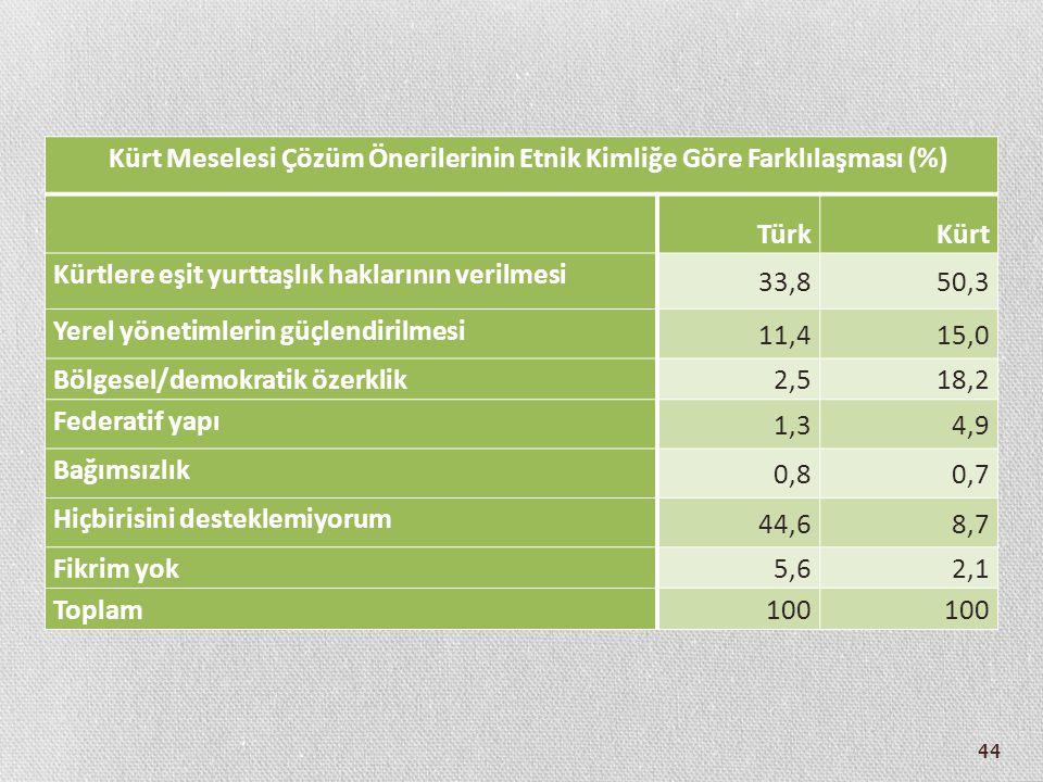 Kürt Meselesi Çözüm Önerilerinin Etnik Kimliğe Göre Farklılaşması (%)
