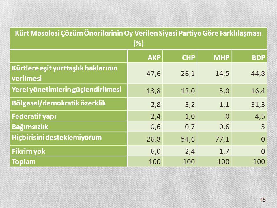 Kürt Meselesi Çözüm Önerilerinin Oy Verilen Siyasi Partiye Göre Farklılaşması (%)