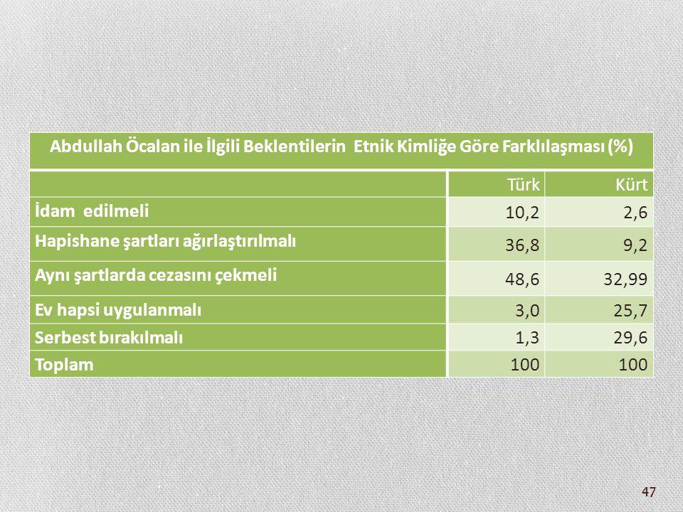 Abdullah Öcalan ile İlgili Beklentilerin Etnik Kimliğe Göre Farklılaşması (%)
