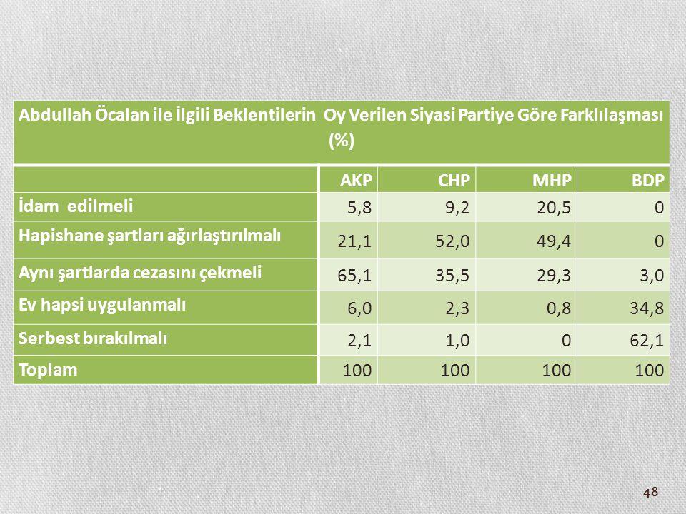 Abdullah Öcalan ile İlgili Beklentilerin Oy Verilen Siyasi Partiye Göre Farklılaşması (%)