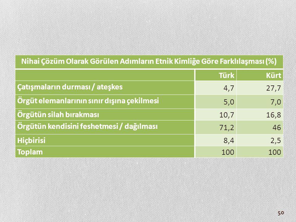 Nihai Çözüm Olarak Görülen Adımların Etnik Kimliğe Göre Farklılaşması (%)