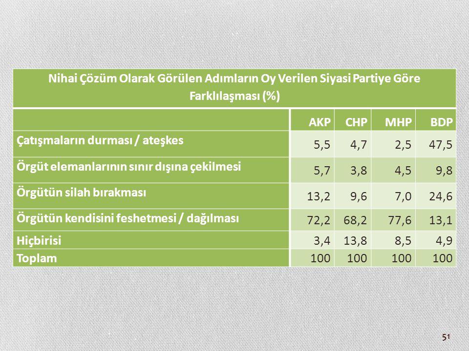 Nihai Çözüm Olarak Görülen Adımların Oy Verilen Siyasi Partiye Göre Farklılaşması (%)