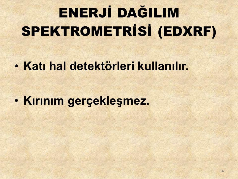 ENERJİ DAĞILIM SPEKTROMETRİSİ (EDXRF)