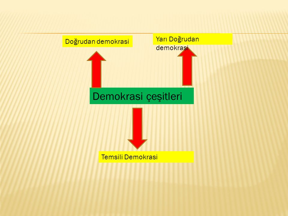 Demokrasi çeşitleri Yarı Doğrudan demokrasi Doğrudan demokrasi