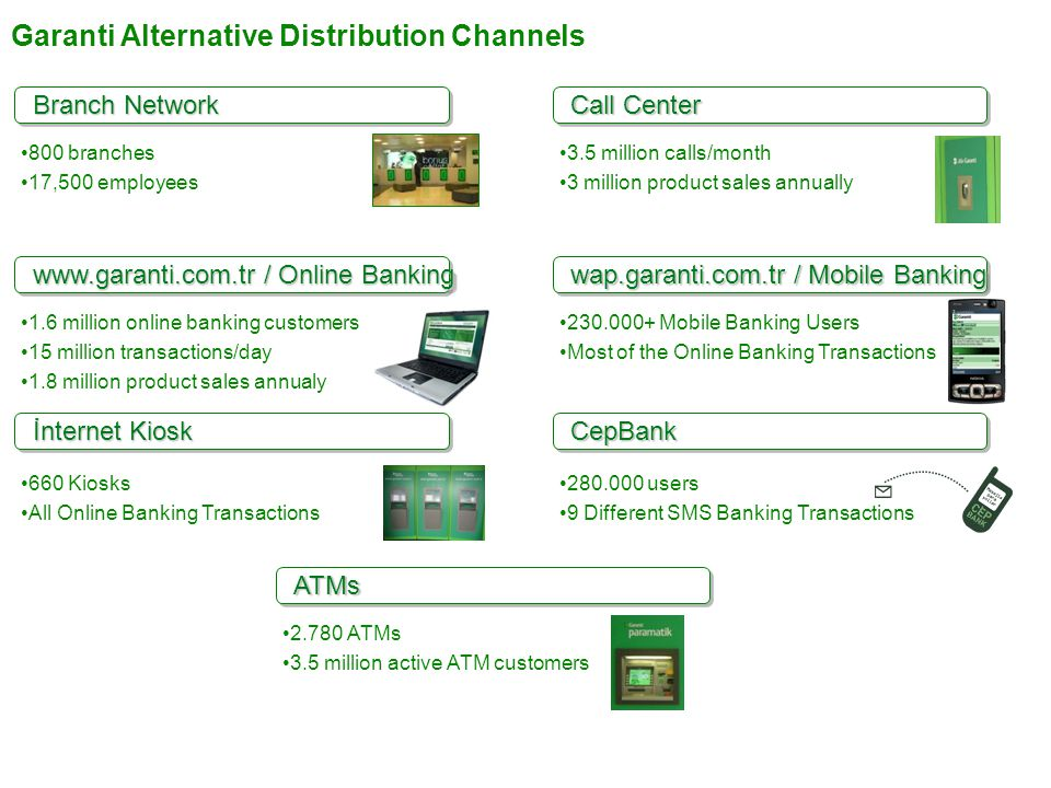 Garanti Alternative Distribution Channels