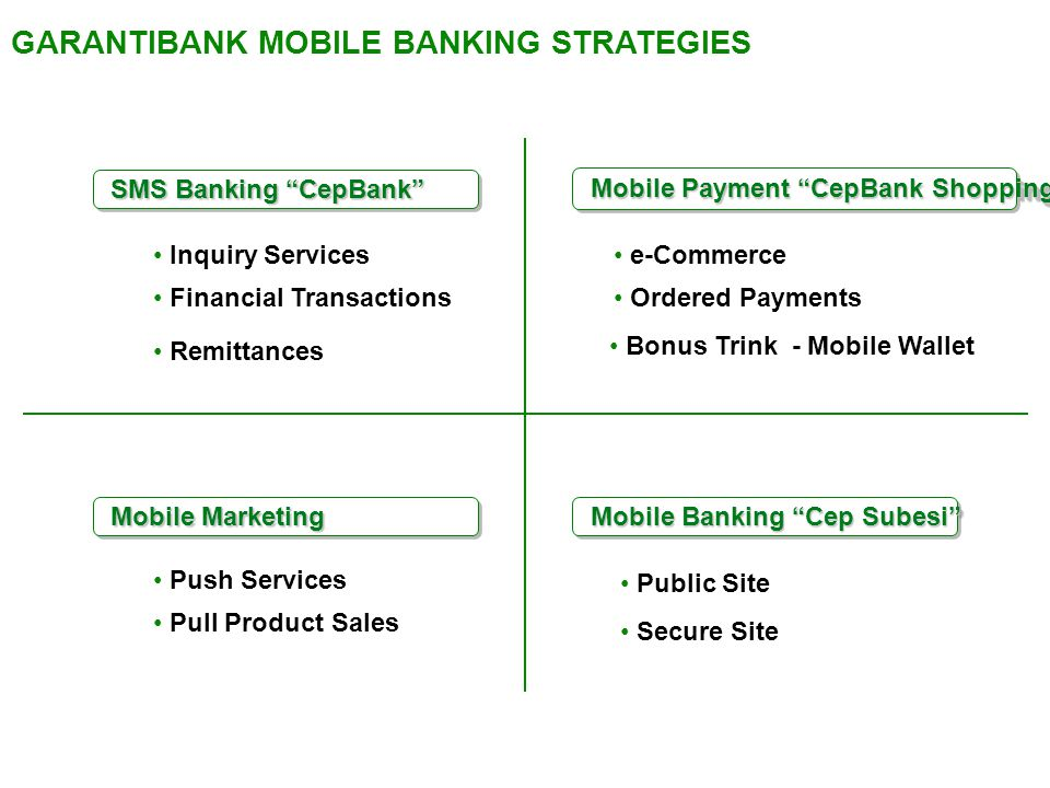 GARANTIBANK MOBILE BANKING STRATEGIES