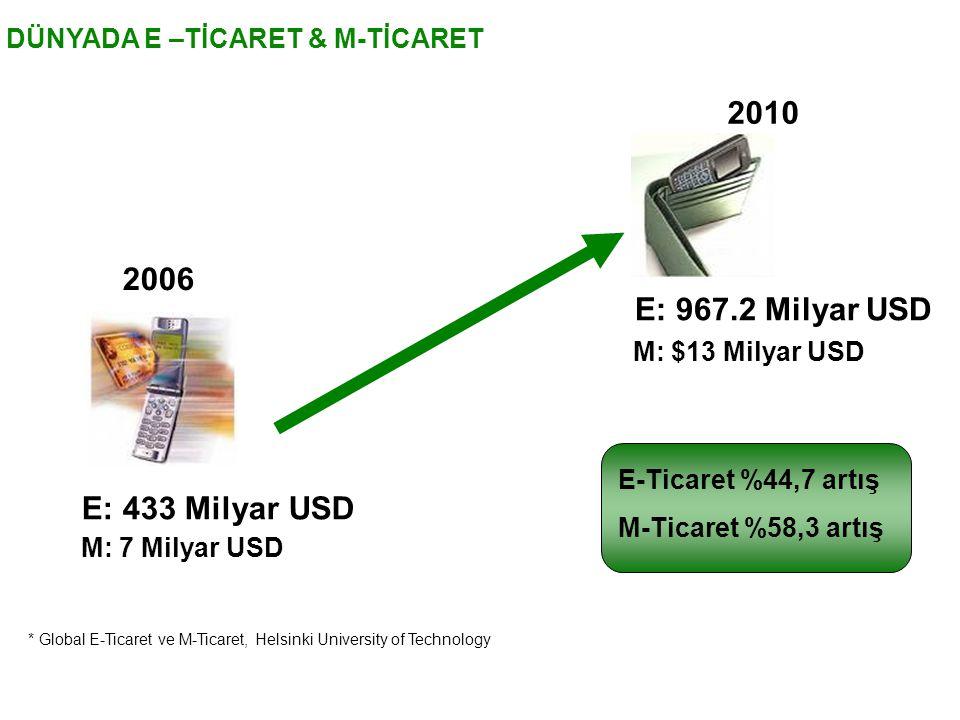 2010 2006 E: 967.2 Milyar USD E: 433 Milyar USD