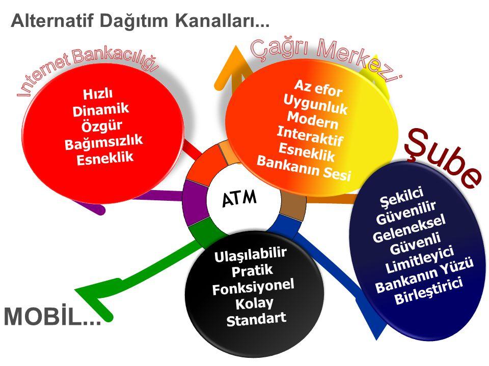 MOBİL... Alternatif Dağıtım Kanalları... ATM Internet Bankacılığı