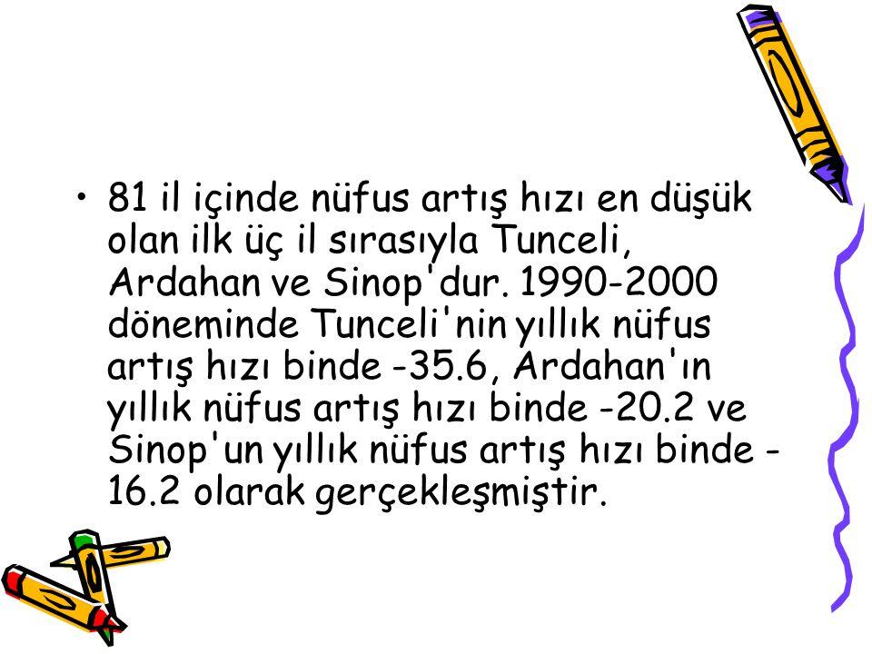 81 il içinde nüfus artış hızı en düşük olan ilk üç il sırasıyla Tunceli, Ardahan ve Sinop dur.