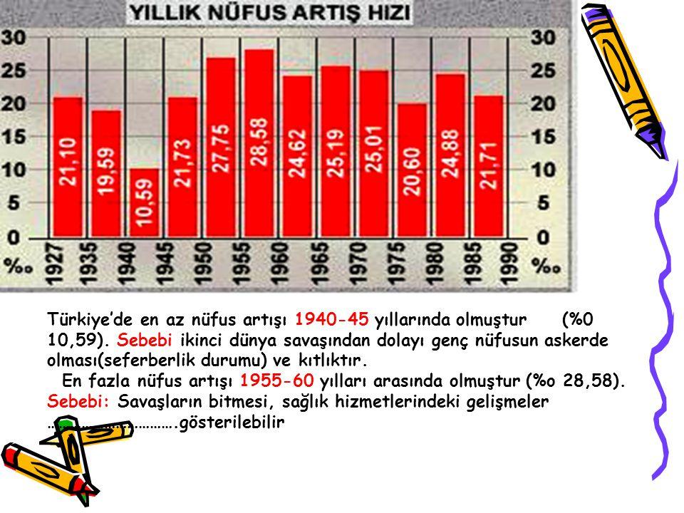Türkiye'de en az nüfus artışı 1940-45 yıllarında olmuştur (%0 10,59)