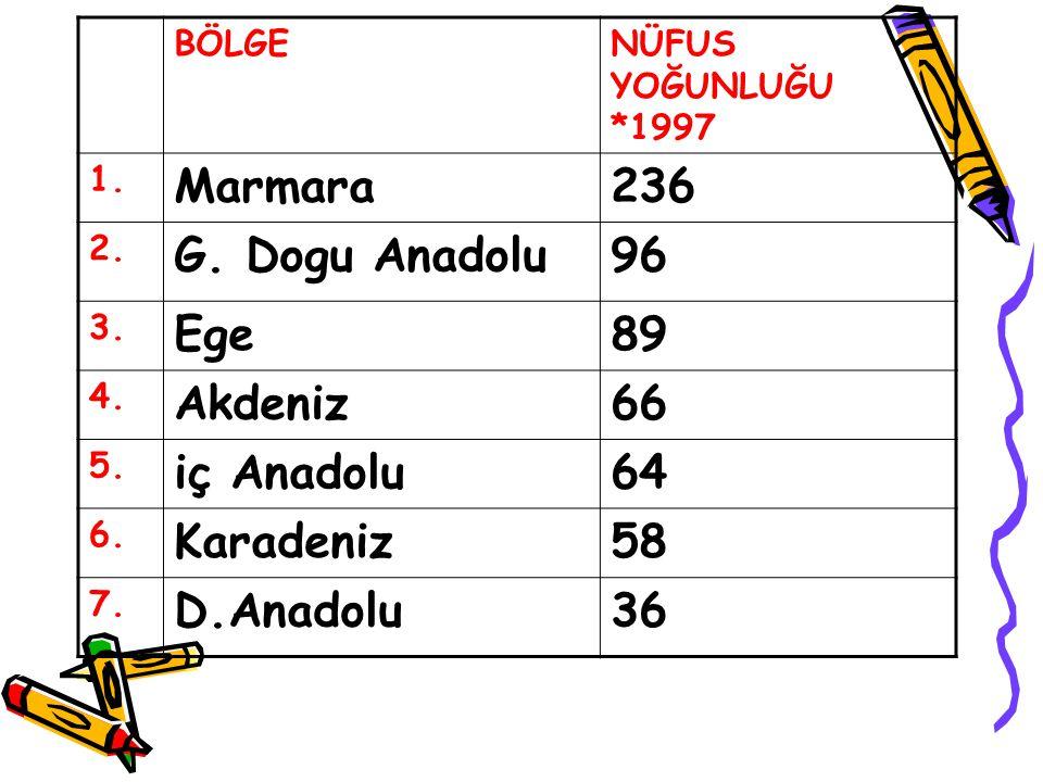 Marmara 236 G. Dogu Anadolu 96 Ege 89 Akdeniz 66 iç Anadolu 64