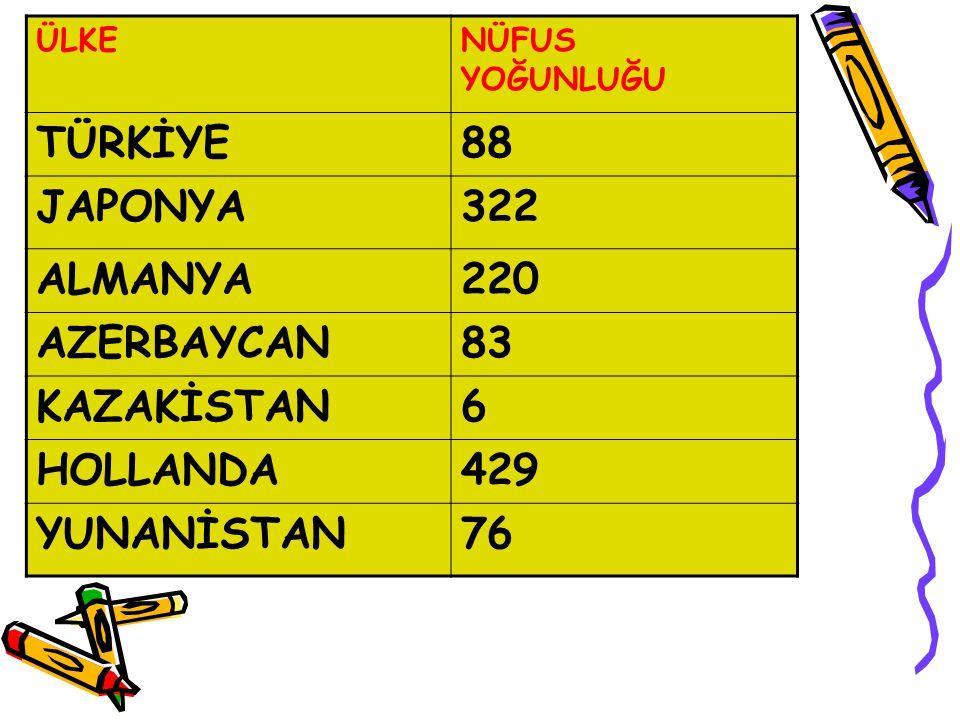 TÜRKİYE 88 JAPONYA 322 ALMANYA 220 AZERBAYCAN 83 KAZAKİSTAN 6 HOLLANDA