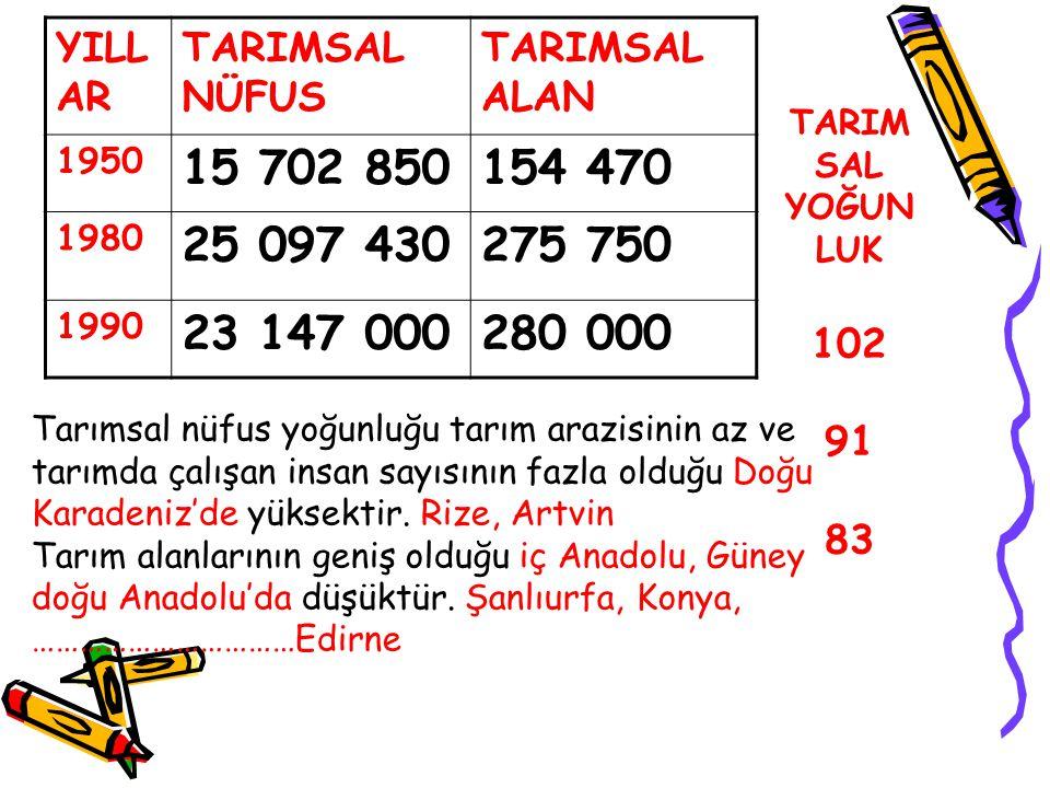 YILLAR TARIMSAL NÜFUS. TARIMSAL ALAN. 1950. 15 702 850. 154 470. 1980. 25 097 430. 275 750. 1990.
