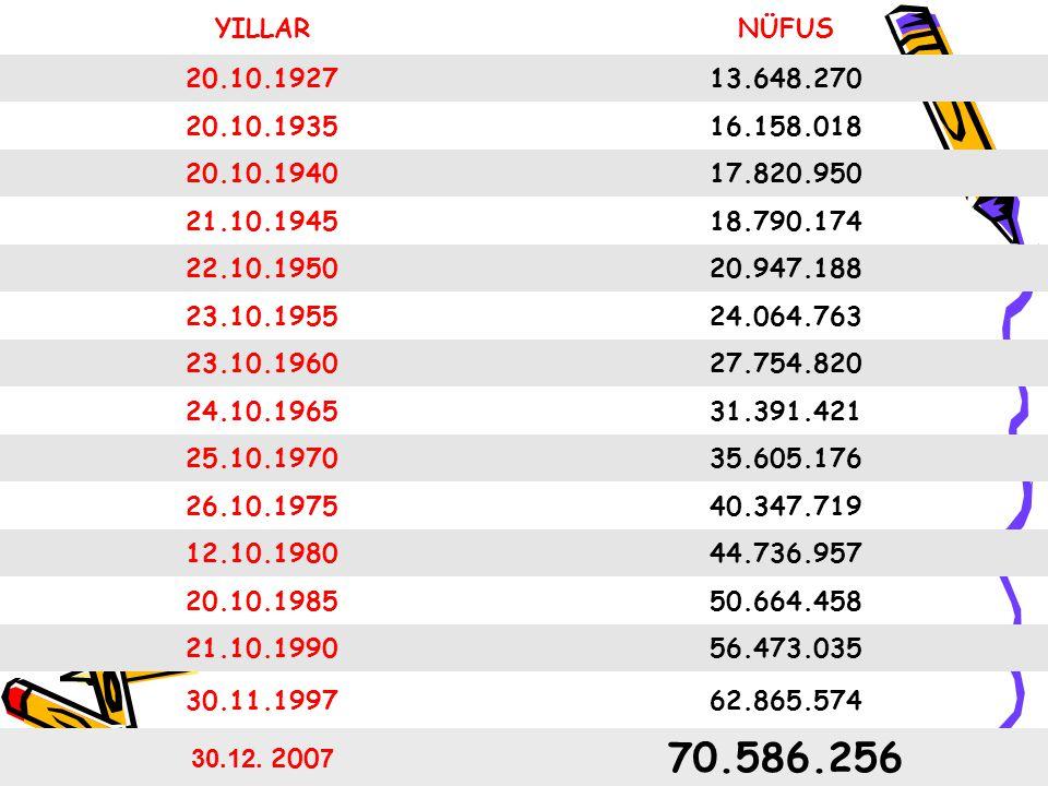 YILLAR NÜFUS. 20.10.1927. 13.648.270. 20.10.1935. 16.158.018. 20.10.1940. 17.820.950. 21.10.1945.