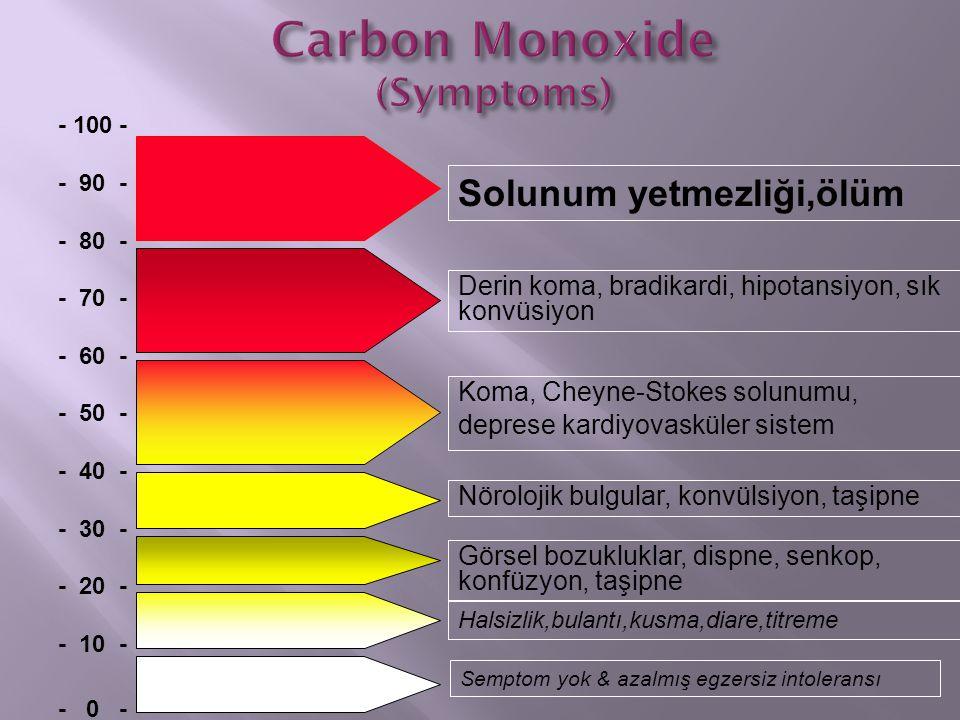 Carbon Monoxide (Symptoms)