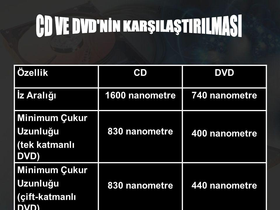 CD VE DVD NİN KARŞILAŞTIRILMASI