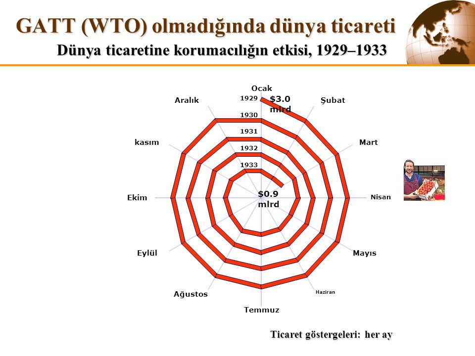 GATT (WTO) olmadığında dünya ticareti