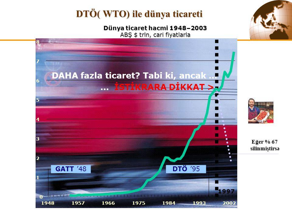 DTÖ( WTO) ile dünya ticareti