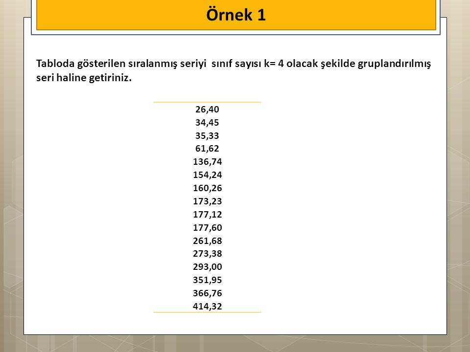 Örnek 1 Tabloda gösterilen sıralanmış seriyi sınıf sayısı k= 4 olacak şekilde gruplandırılmış seri haline getiriniz.