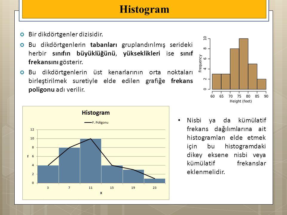 Histogram Bir dikdörtgenler dizisidir.