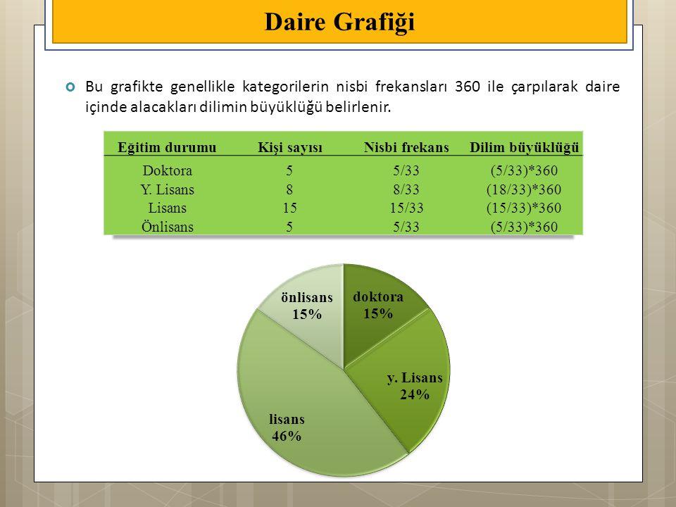 Daire Grafiği Bu grafikte genellikle kategorilerin nisbi frekansları 360 ile çarpılarak daire içinde alacakları dilimin büyüklüğü belirlenir.