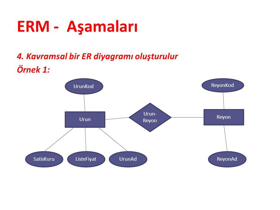 ERM - Aşamaları 4. Kavramsal bir ER diyagramı oluşturulur Örnek 1: