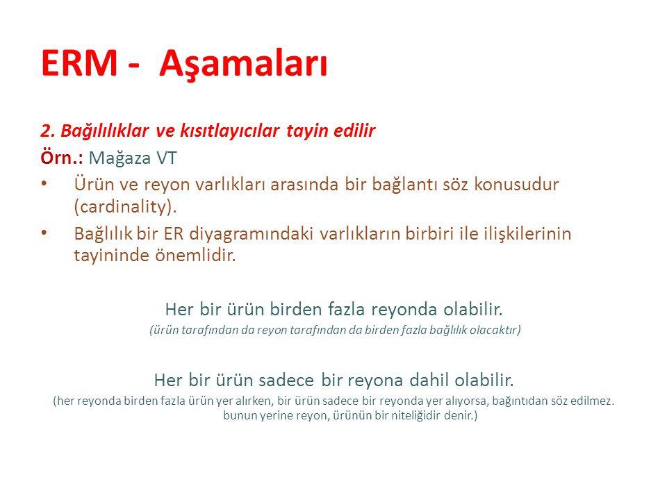 ERM - Aşamaları 2. Bağılılıklar ve kısıtlayıcılar tayin edilir