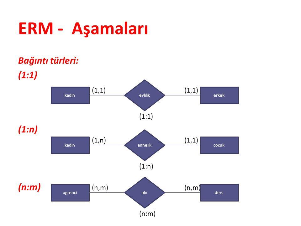 ERM - Aşamaları Bağıntı türleri: (1:1) (1:n) (n:m) (1,1) (1:1) (1,n)