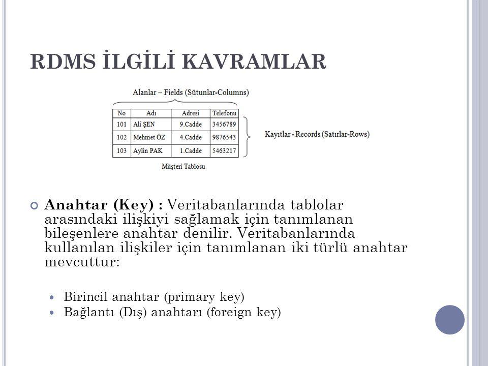 RDMS İLGİLİ KAVRAMLAR