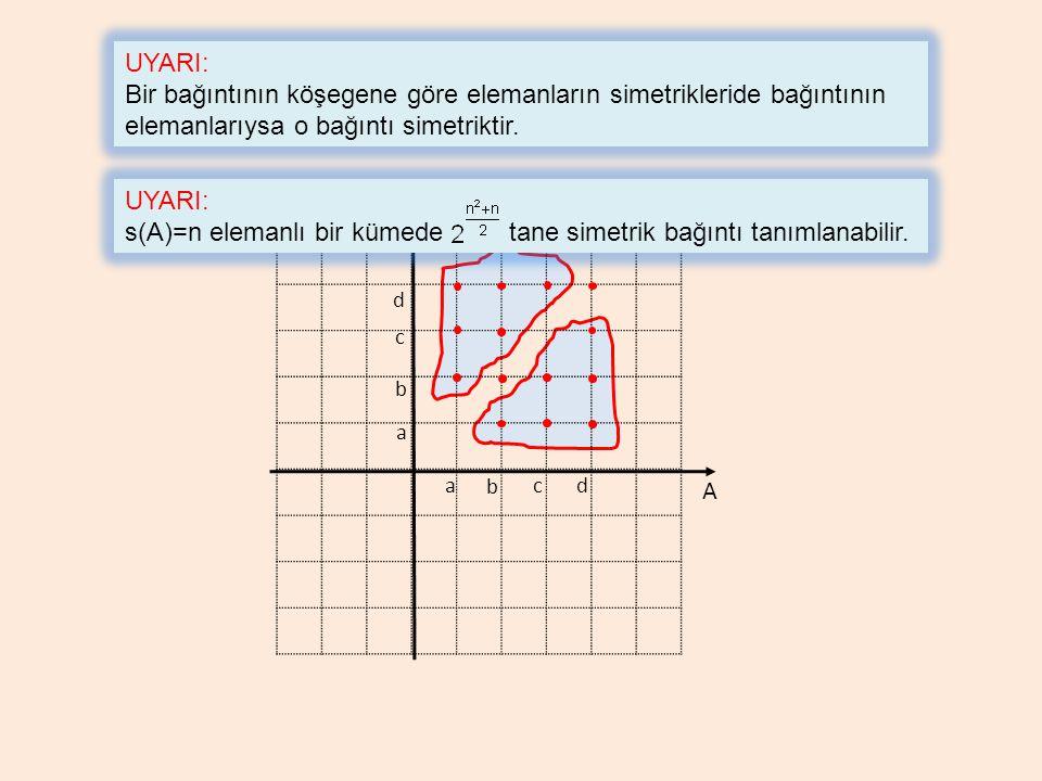 s(A)=n elemanlı bir kümede tane simetrik bağıntı tanımlanabilir. A