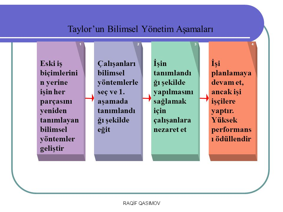 Taylor'un Bilimsel Yönetim Aşamaları
