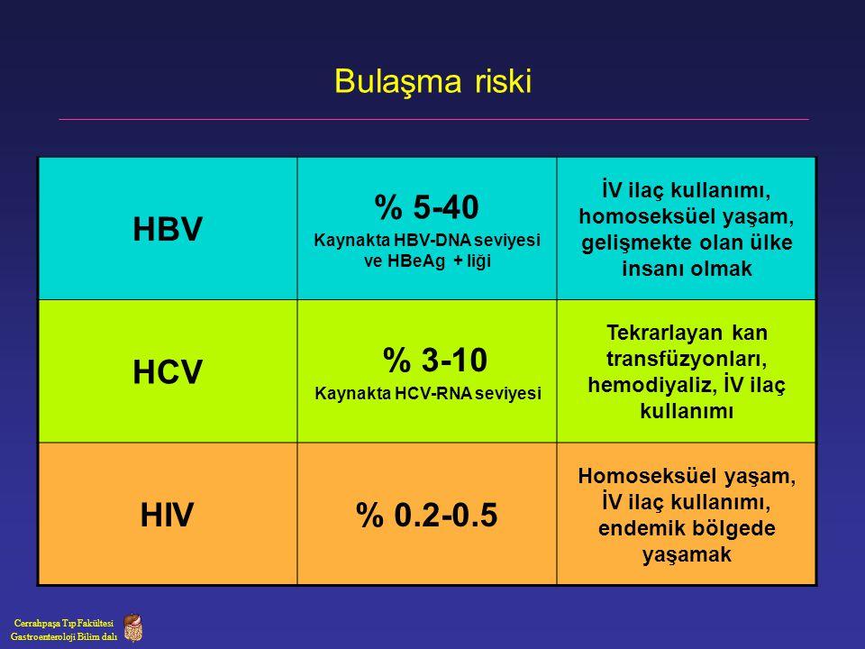 Bulaşma riski HBV % 5-40 HCV % 3-10 HIV % 0.2-0.5