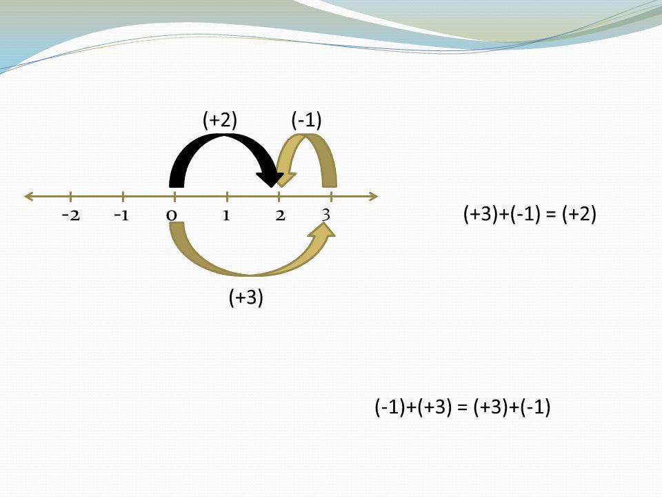 (+2) (-1) -2 -1 1 2 3 (+3)+(-1) = (+2) (+3) (-1)+(+3) = (+3)+(-1)