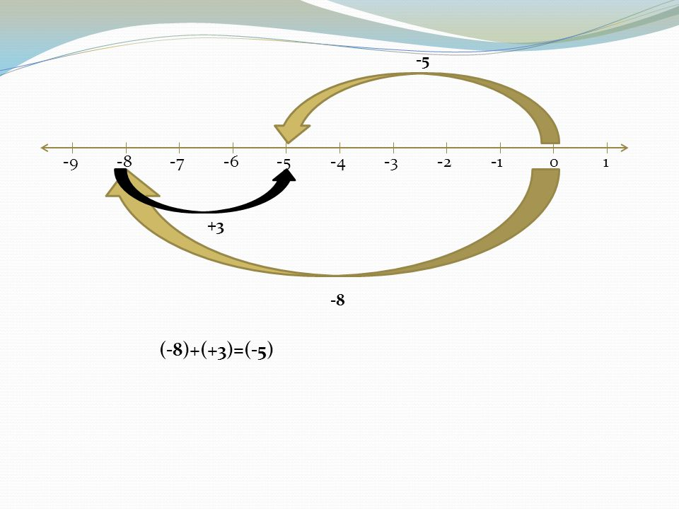 -5 -9 -8 -7 -6 -5 -4 -3 -2 -1 1 +3 -8 (-8)+(+3)=(-5)