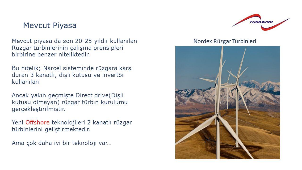 Mevcut Piyasa Nordex Rüzgar Türbinleri