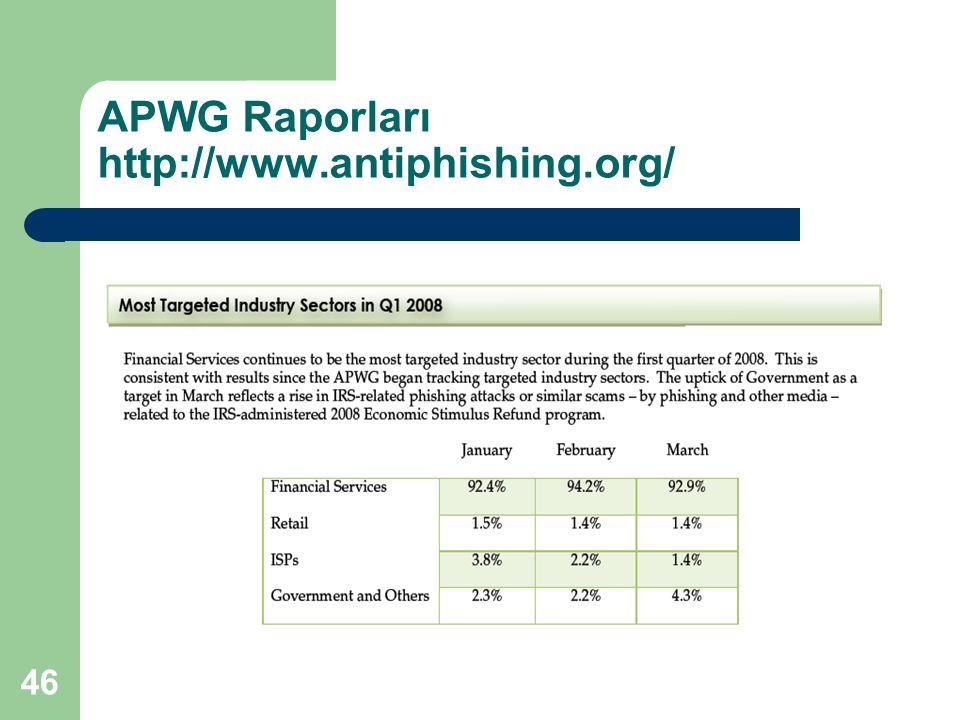 APWG Raporları http://www.antiphishing.org/