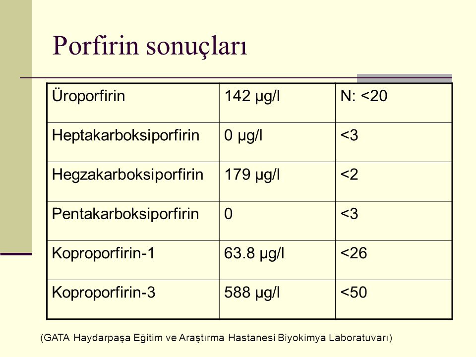 Porfirin sonuçları Üroporfirin 142 µg/l N: <20