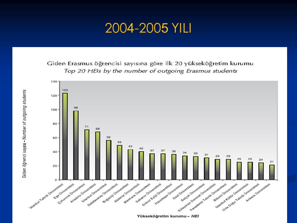 2004-2005 YILI